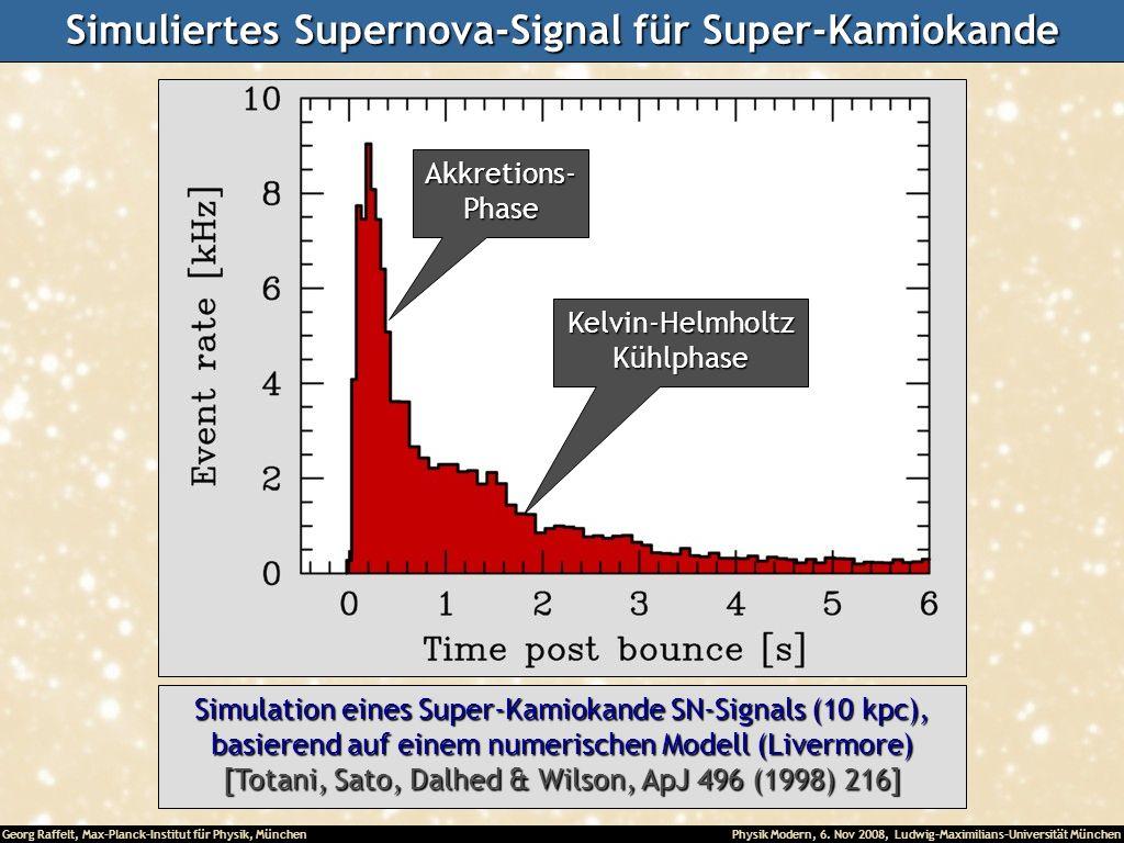 Simuliertes Supernova-Signal für Super-Kamiokande