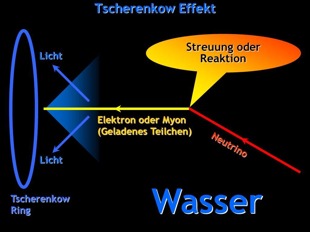 Wasser Tscherenkow Effekt Streuung oder Reaktion Elektron oder Myon