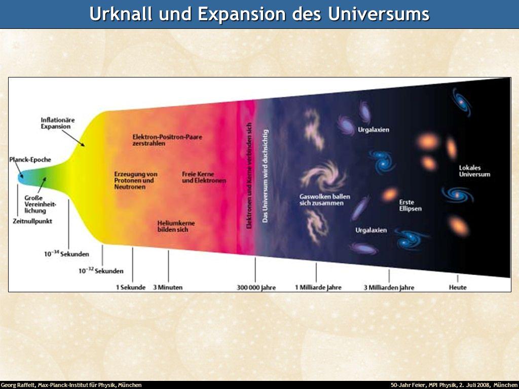 Urknall und Expansion des Universums