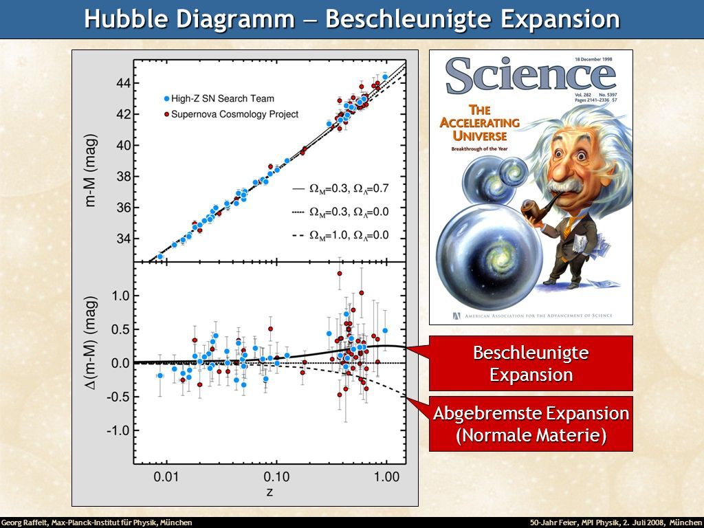 Hubble Diagramm - Beschleunigte Expansion