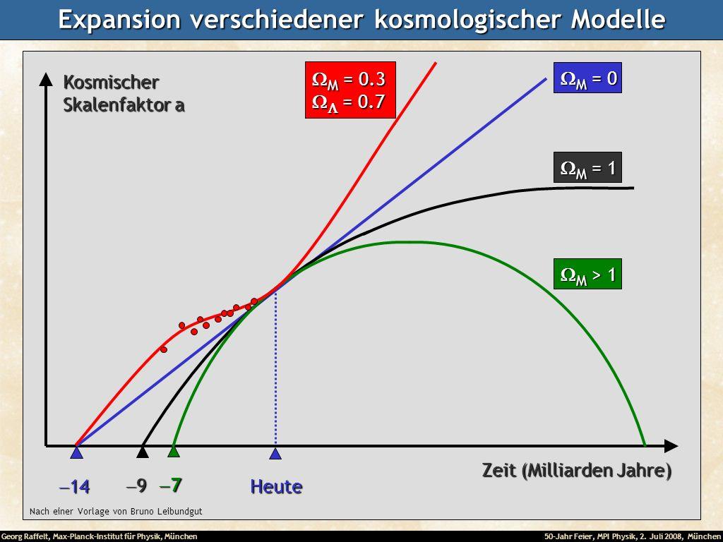 Expansion verschiedener kosmologischer Modelle