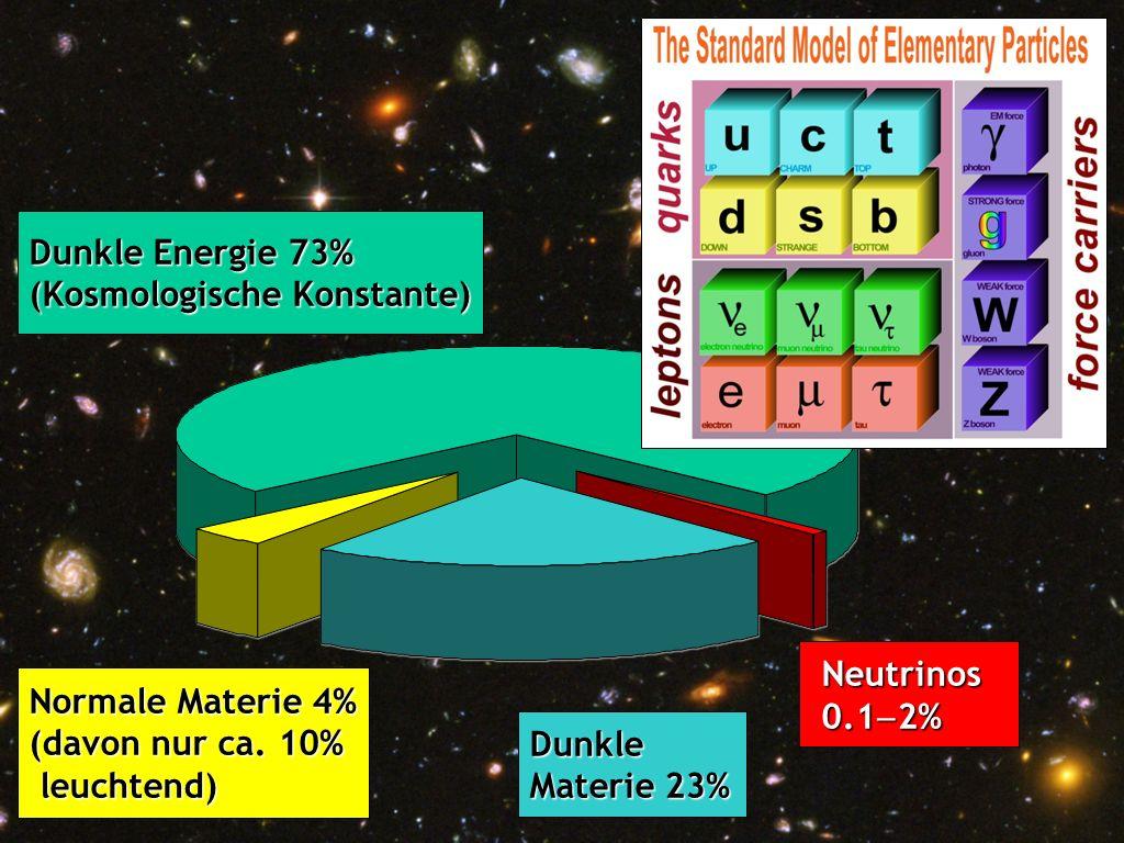 Hubble Deep Field Dunkle Energie 73% (Kosmologische Konstante)