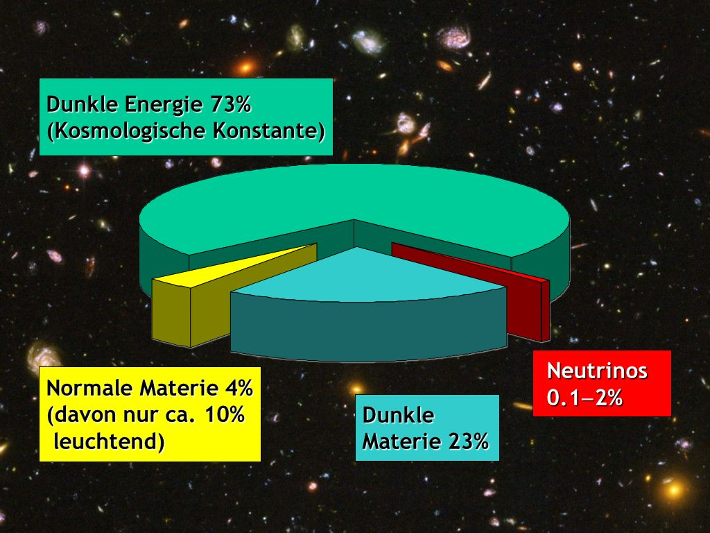 Pizza Dunkle Energie 73% (Kosmologische Konstante) Neutrinos 0.1-2%