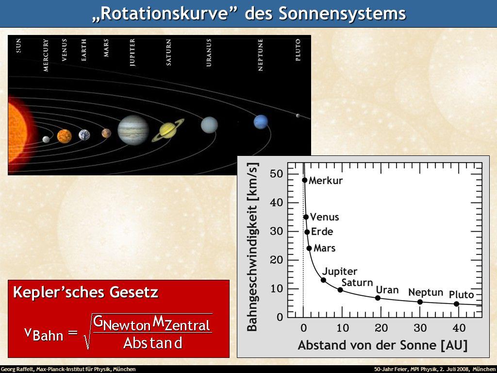 """Rotationskurve des Sonnensystems"