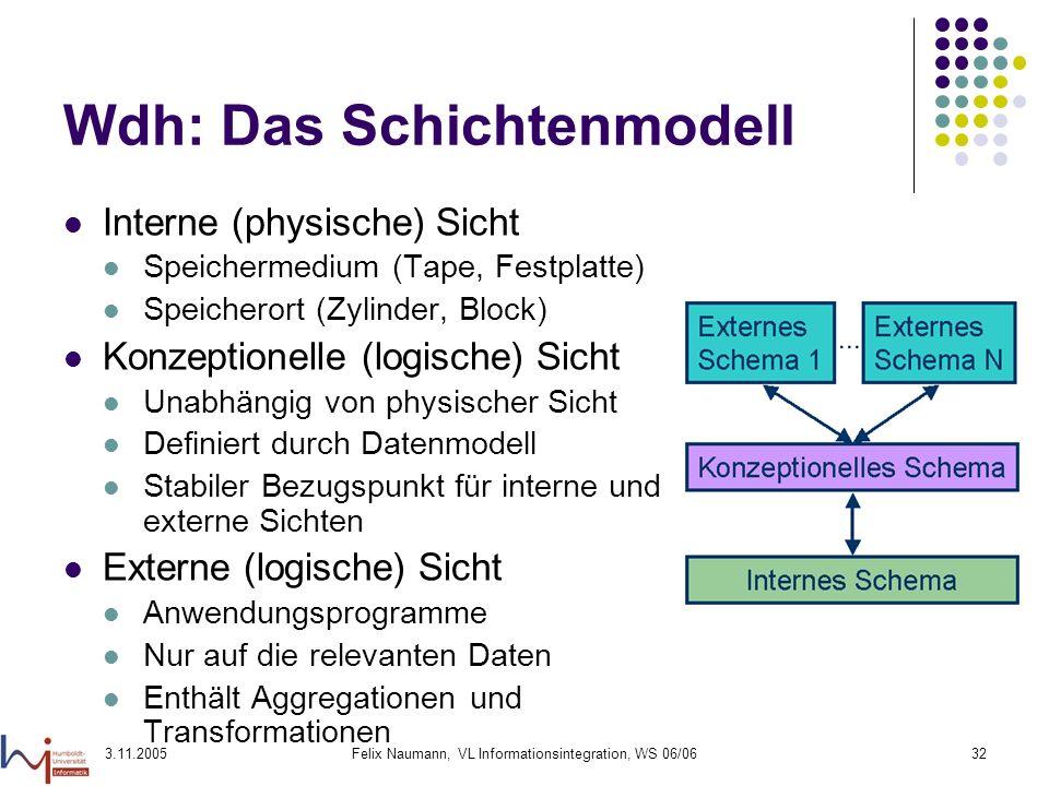Wdh: Das Schichtenmodell