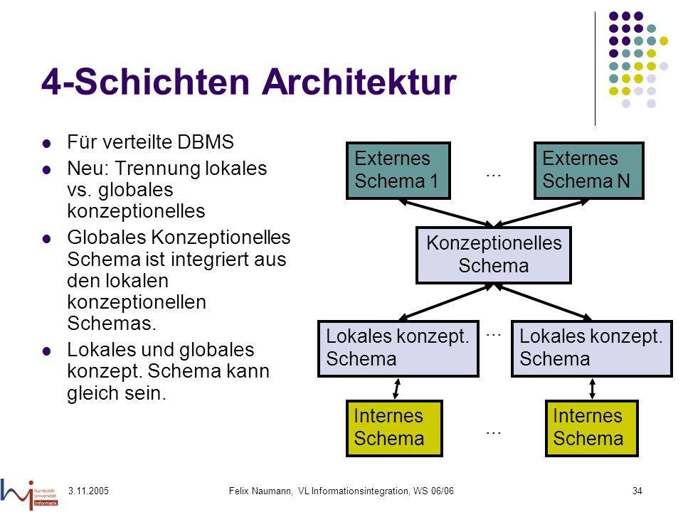 4-Schichten Architektur