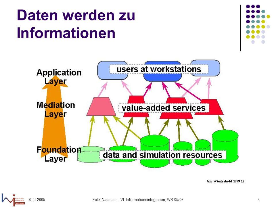 Daten werden zu Informationen