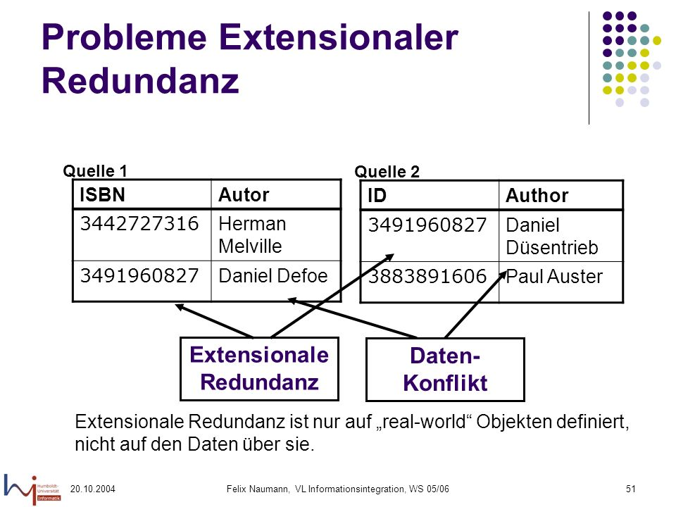 Probleme Extensionaler Redundanz