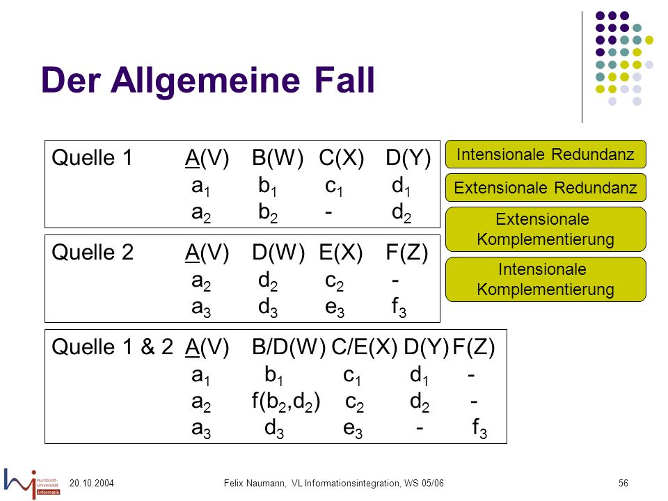 Der Allgemeine Fall Quelle 1 A(V) B(W) C(X) D(Y) a1 b1 c1 d1