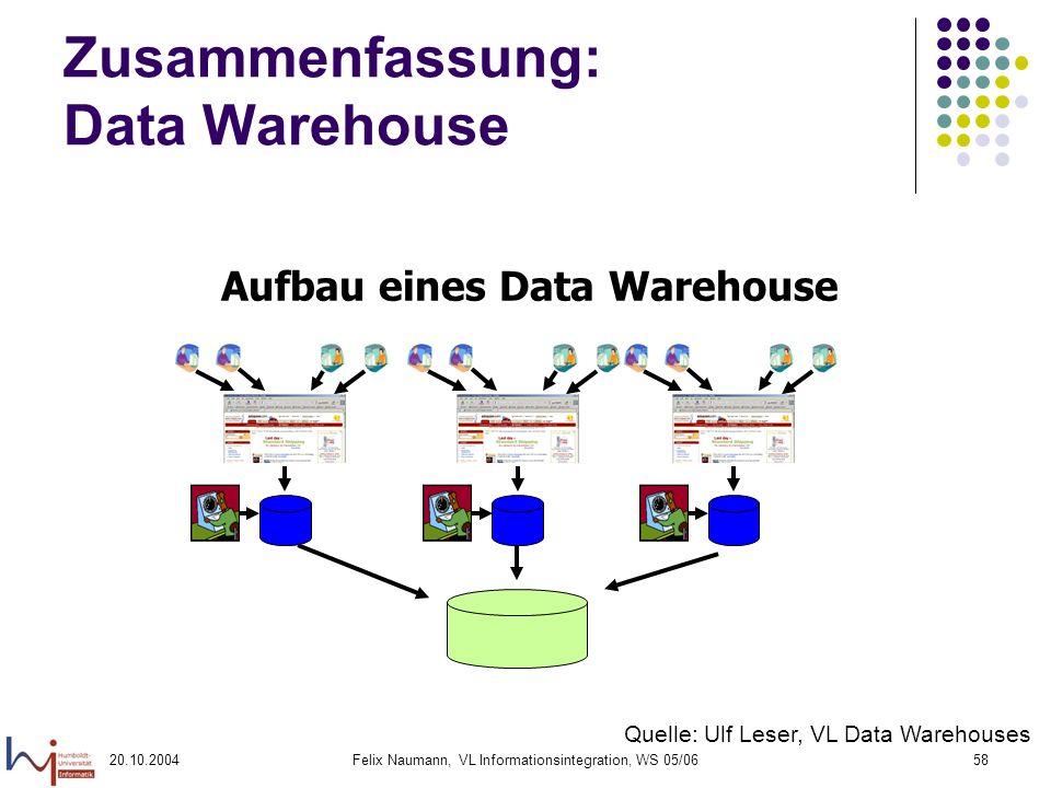 Zusammenfassung: Data Warehouse