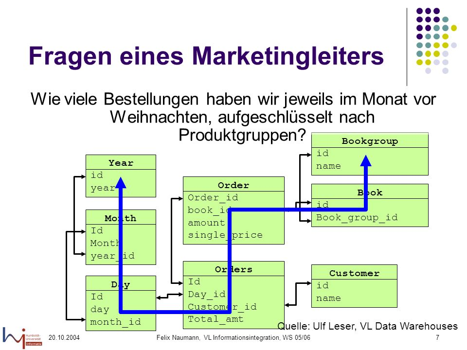 Fragen eines Marketingleiters