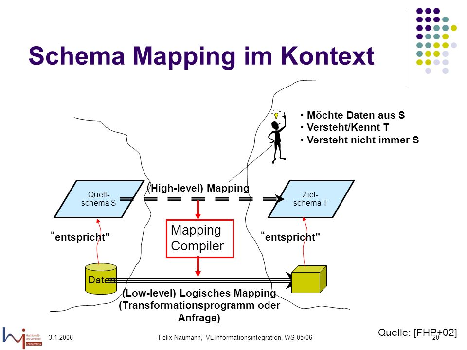 Schema Mapping im Kontext