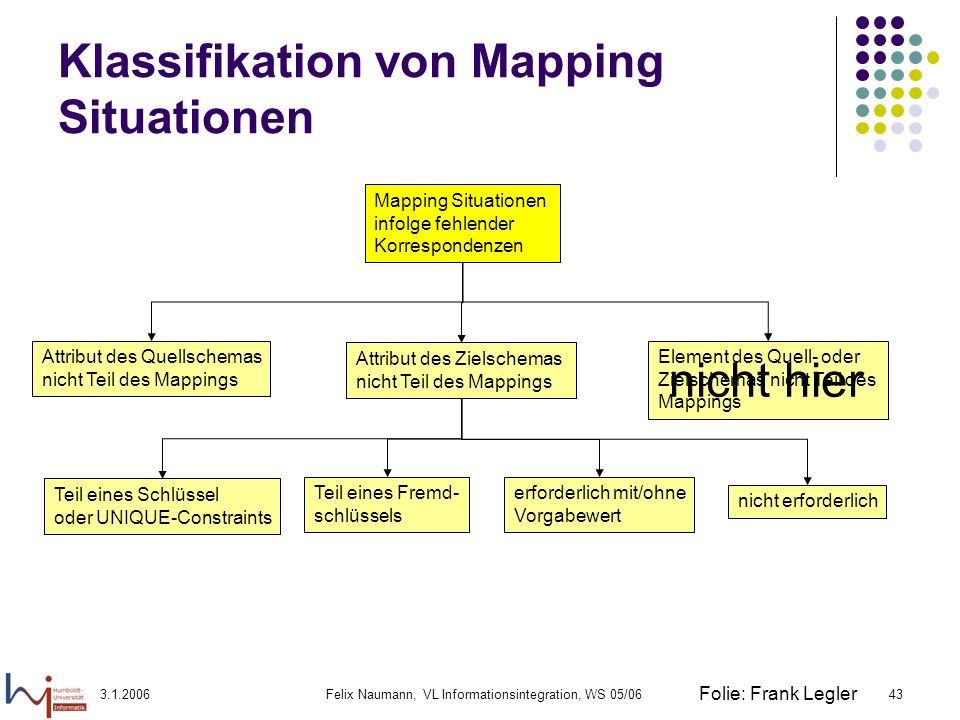 Klassifikation von Mapping Situationen