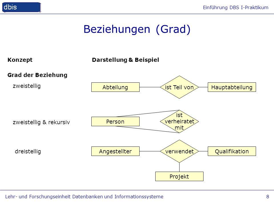 Beziehungen (Grad) Konzept Grad der Beziehung Darstellung & Beispiel