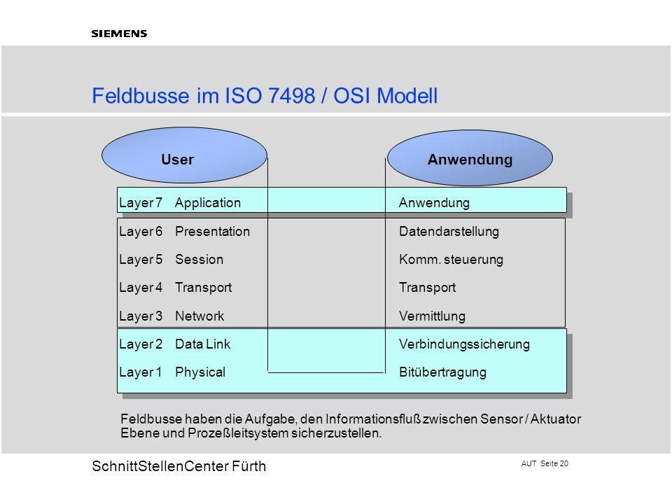 Feldbusse im ISO 7498 / OSI Modell