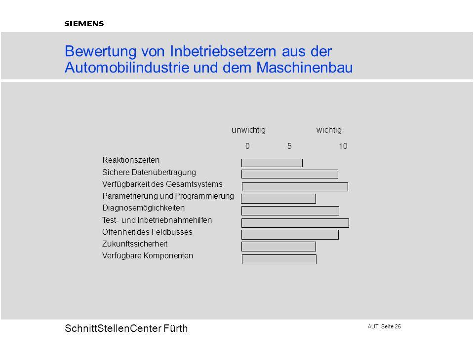 Bewertung von Inbetriebsetzern aus der Automobilindustrie und dem Maschinenbau