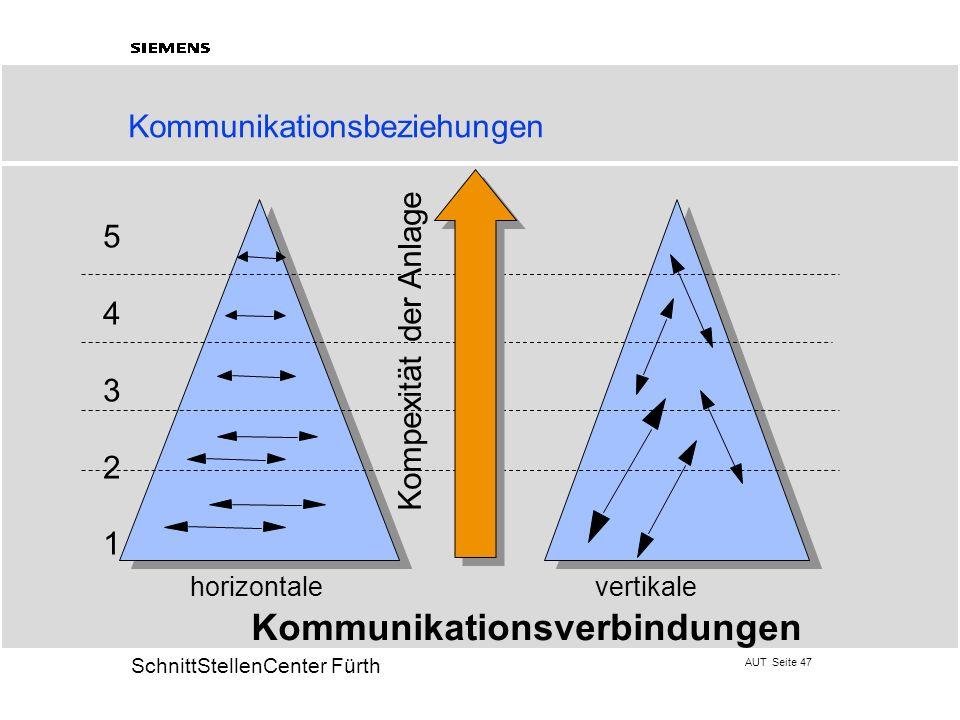 Kommunikationsbeziehungen