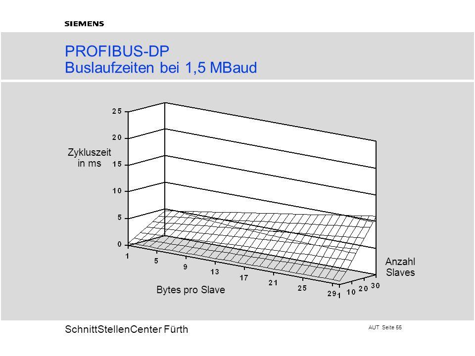 PROFIBUS-DP Buslaufzeiten bei 1,5 MBaud