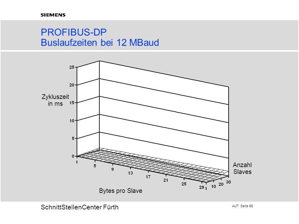 PROFIBUS-DP Buslaufzeiten bei 12 MBaud