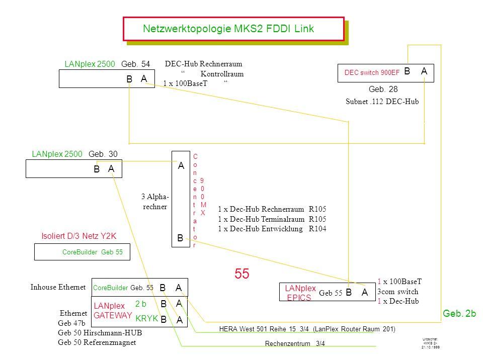 55 Netzwerktopologie MKS2 FDDI Link B A B A B A A B B A B A B A