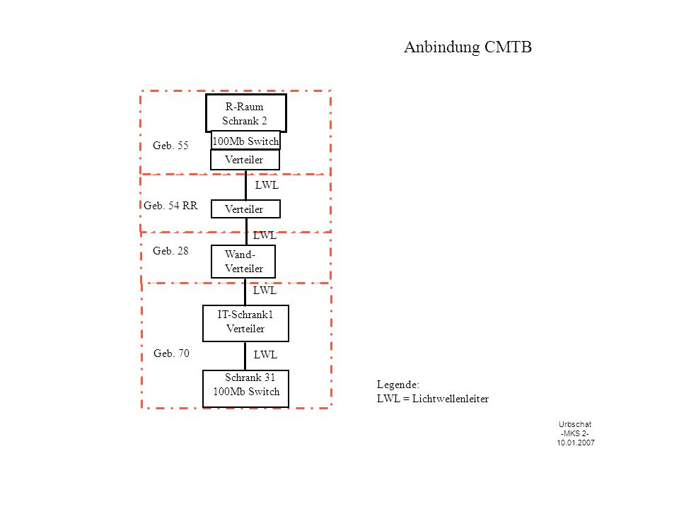 Anbindung CMTB R-Raum Schrank 2 100Mb Switch Geb. 55 Verteiler LWL
