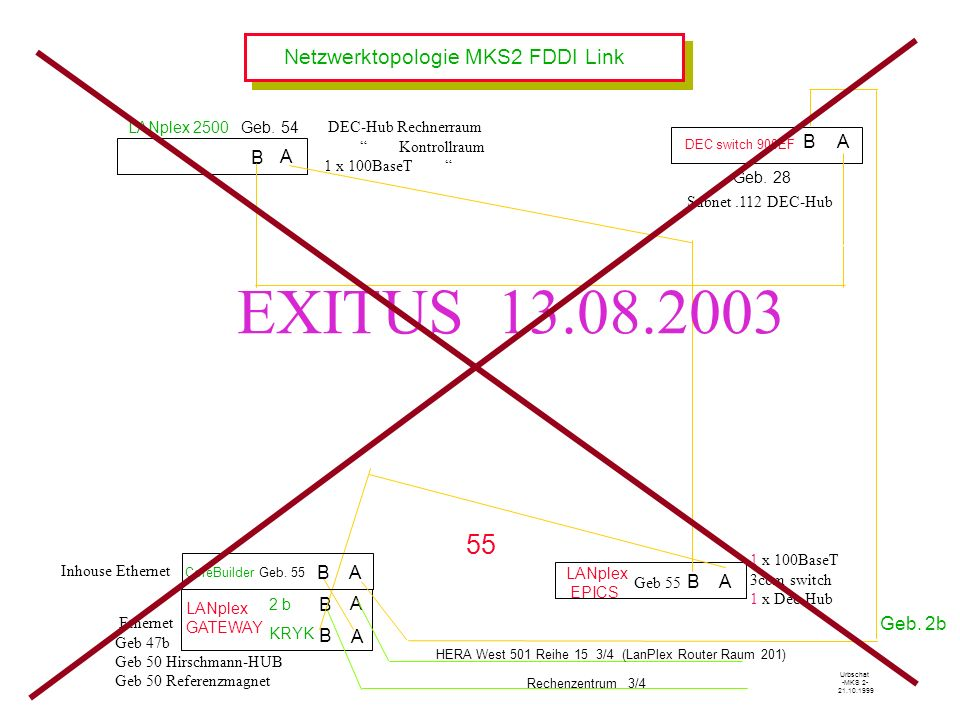 EXITUS 13.08.2003 55 Netzwerktopologie MKS2 FDDI Link B A B A B A B A