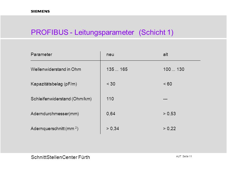 PROFIBUS - Leitungsparameter (Schicht 1)