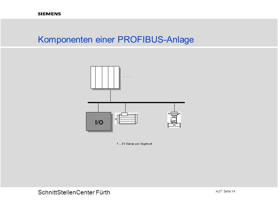 Komponenten einer PROFIBUS-Anlage