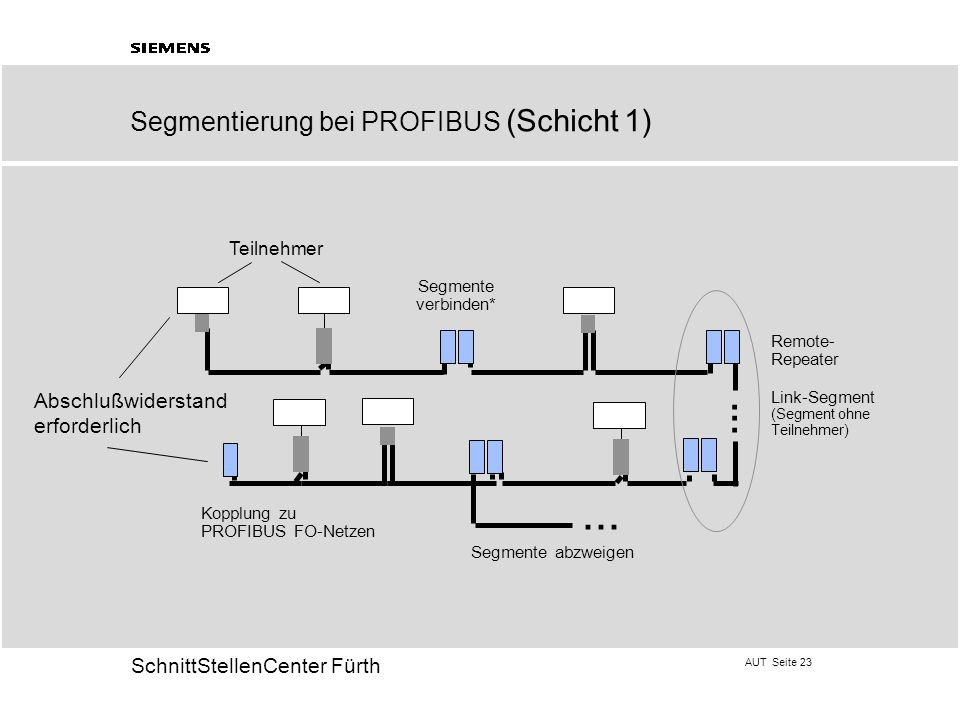 . ... Segmentierung bei PROFIBUS (Schicht 1) Abschlußwiderstand
