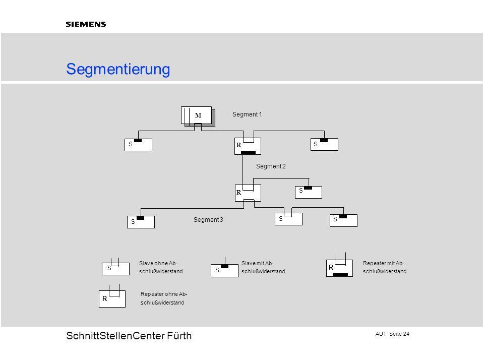 Segmentierung M R Segment 1 S Segment 2 Segment 3 Slave ohne Ab-