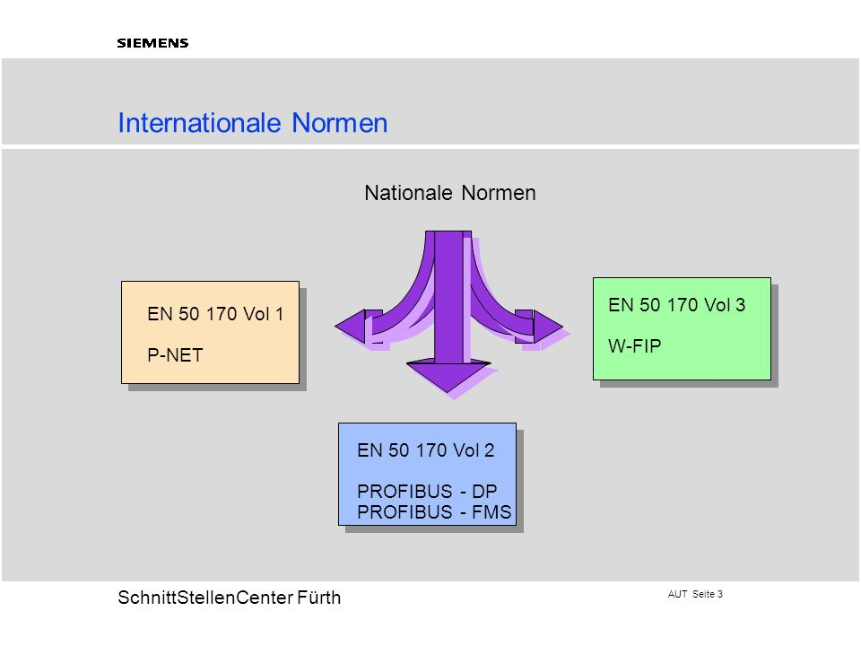 Internationale Normen