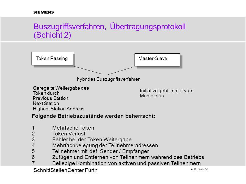 Buszugriffsverfahren, Übertragungsprotokoll (Schicht 2)