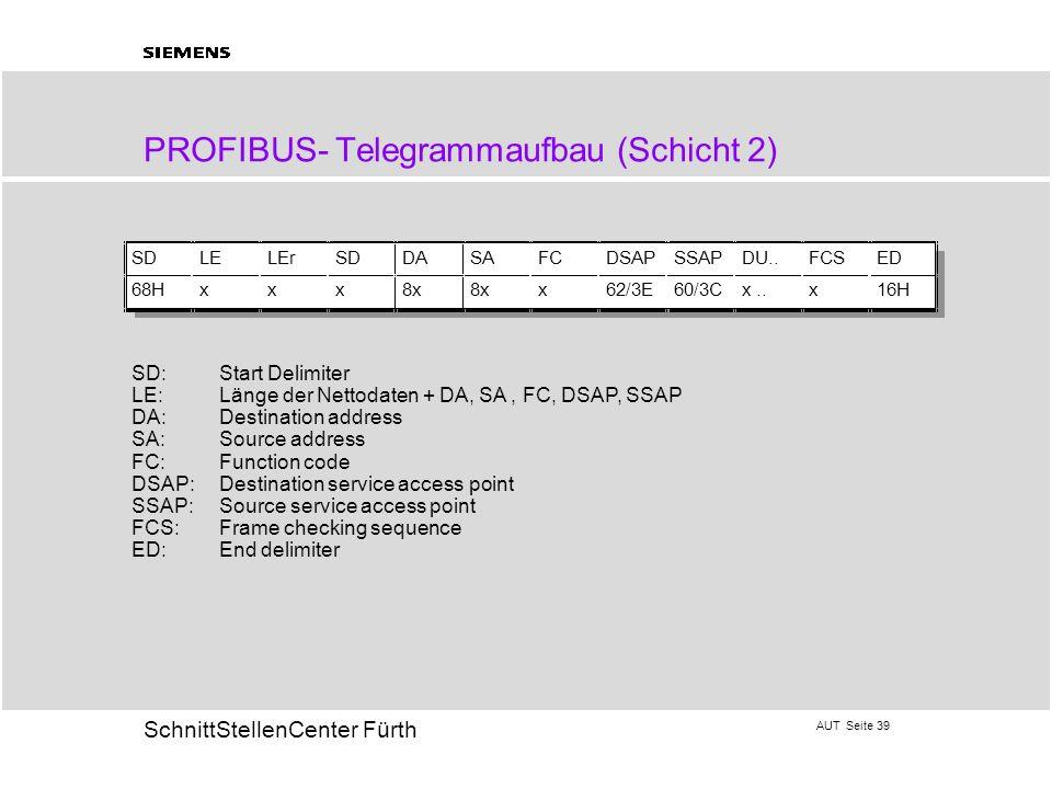 PROFIBUS- Telegrammaufbau (Schicht 2)
