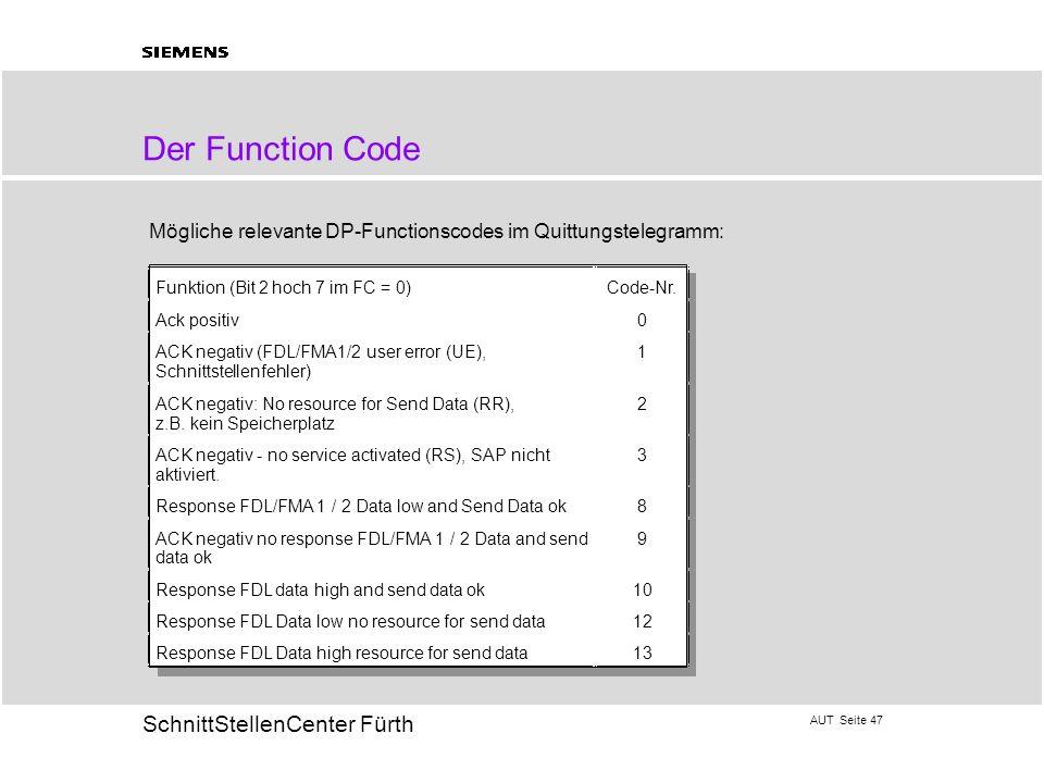 Der Function Code Mögliche relevante DP-Functionscodes im Quittungstelegramm: Funktion (Bit 2 hoch 7 im FC = 0)