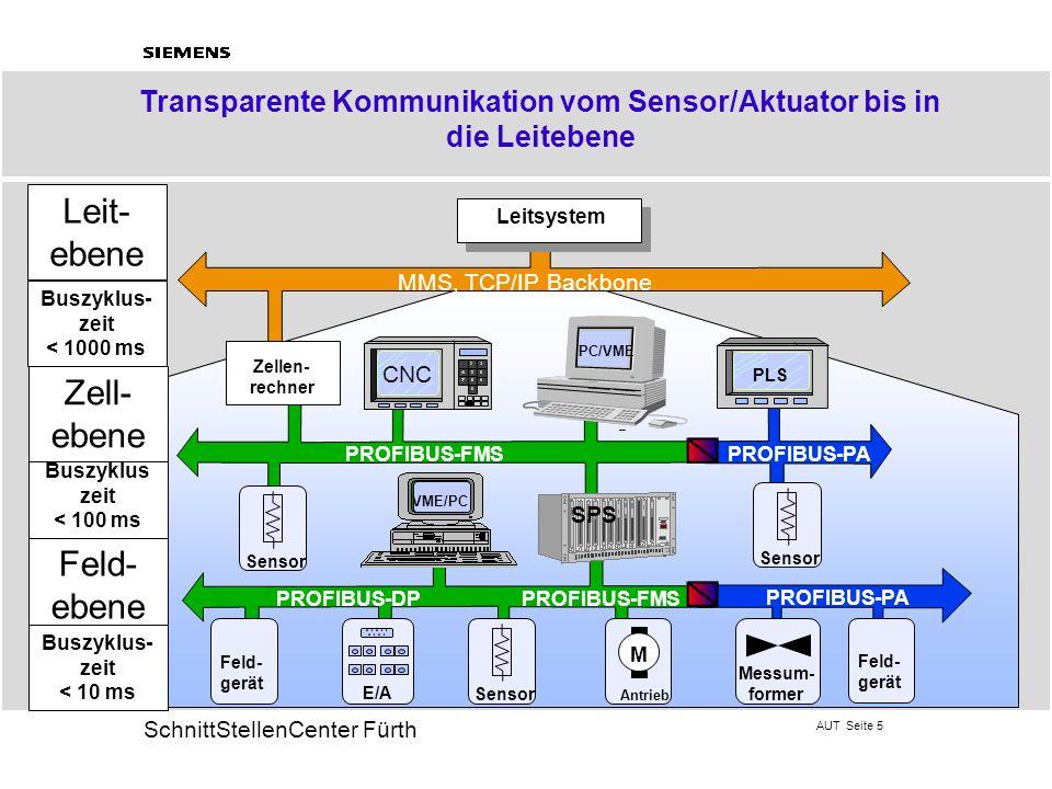 Transparente Kommunikation vom Sensor/Aktuator bis in die Leitebene