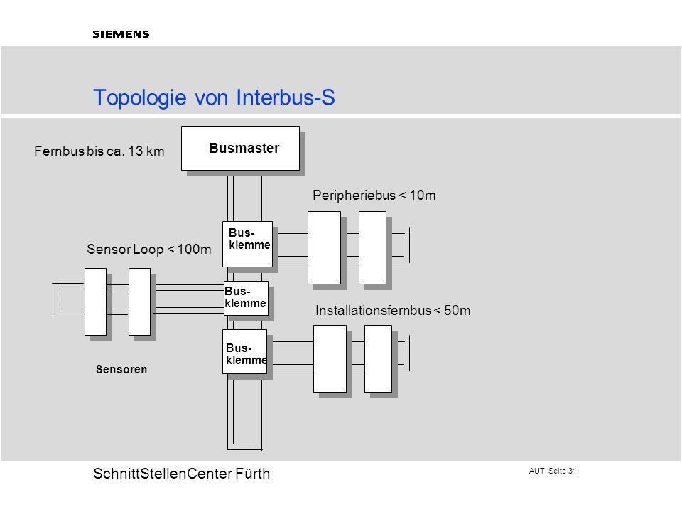 Topologie von Interbus-S