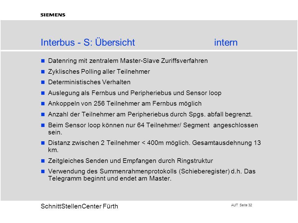 Interbus - S: Übersicht intern