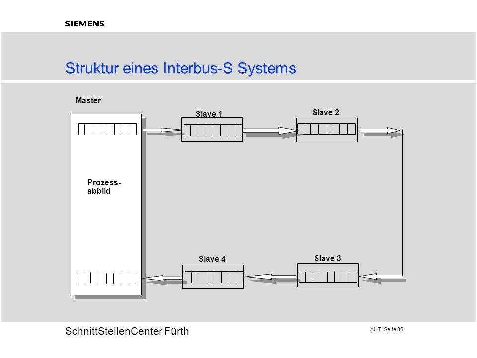 Struktur eines Interbus-S Systems