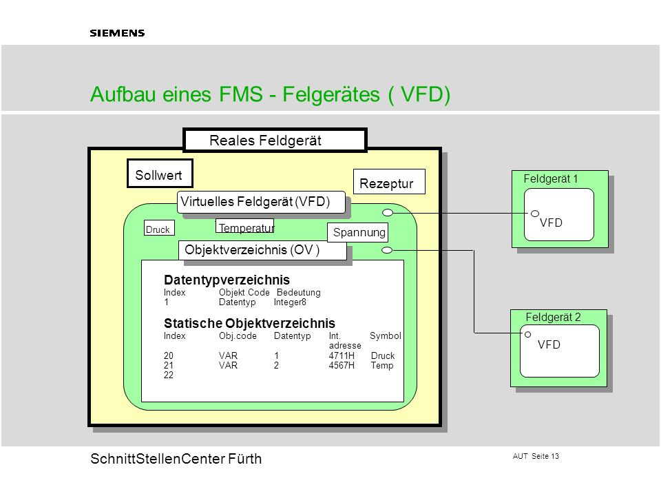Aufbau eines FMS - Felgerätes ( VFD)