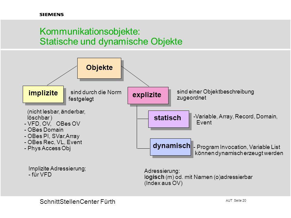 Kommunikationsobjekte: Statische und dynamische Objekte