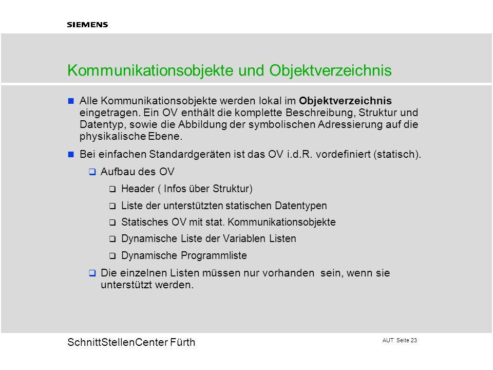 Kommunikationsobjekte und Objektverzeichnis