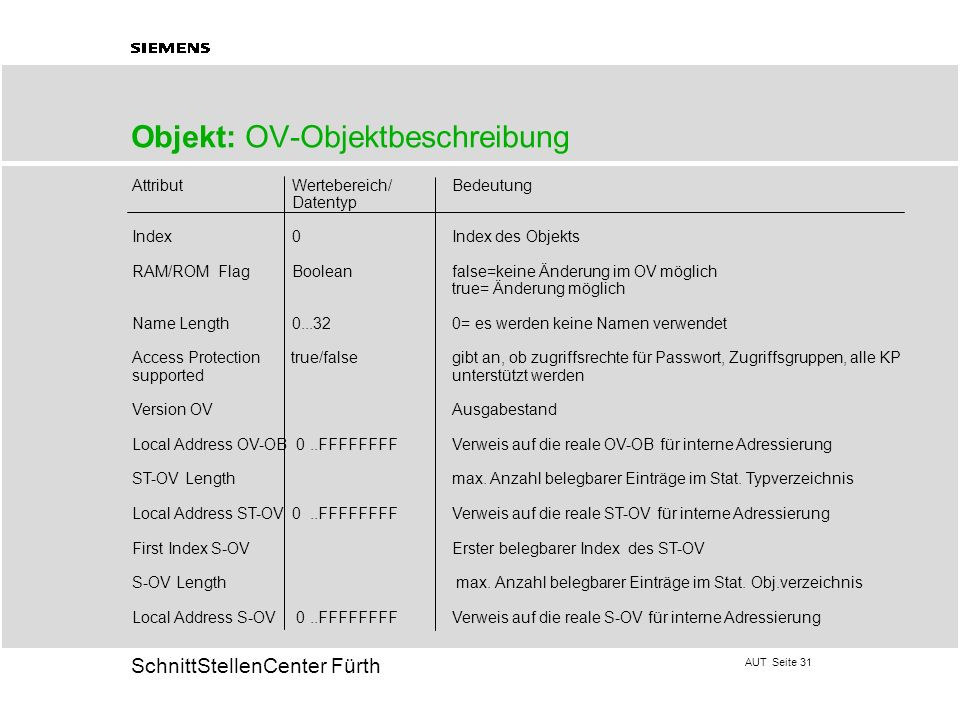Objekt: OV-Objektbeschreibung