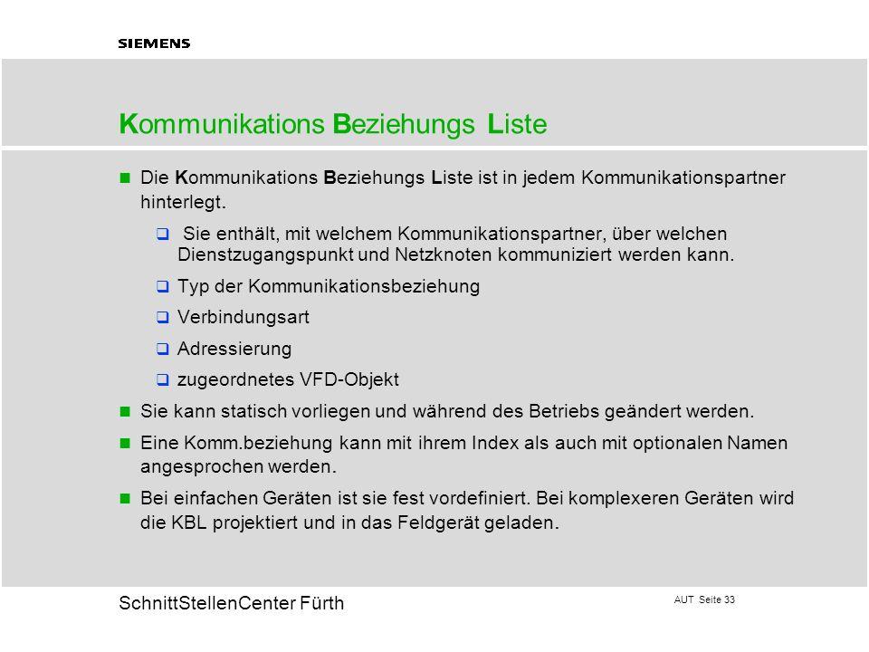 Kommunikations Beziehungs Liste