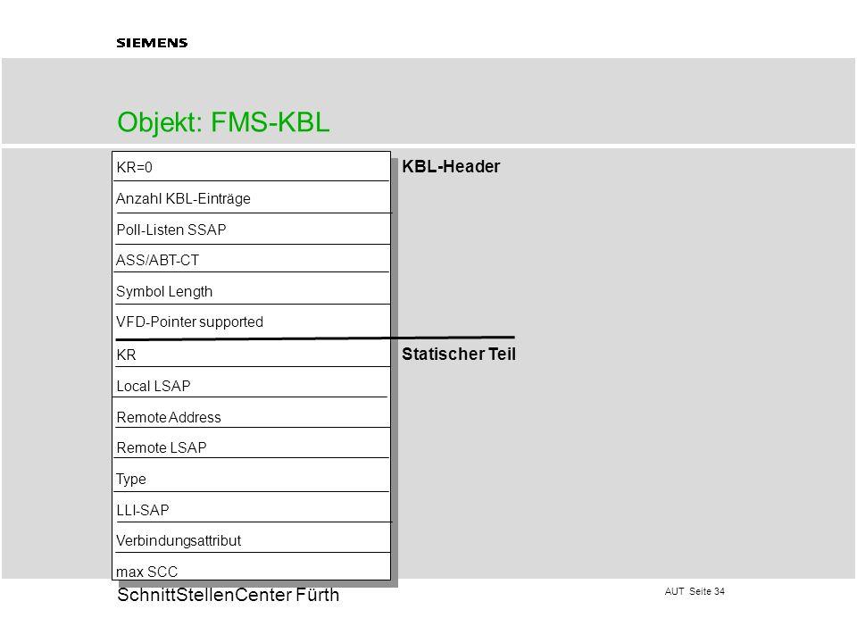 Objekt: FMS-KBL KR=0 KBL-Header Anzahl KBL-Einträge Poll-Listen SSAP