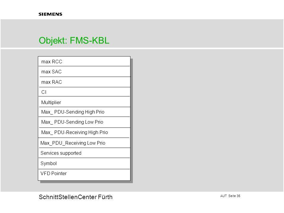 Objekt: FMS-KBL max RCC max SAC max RAC CI Multiplier