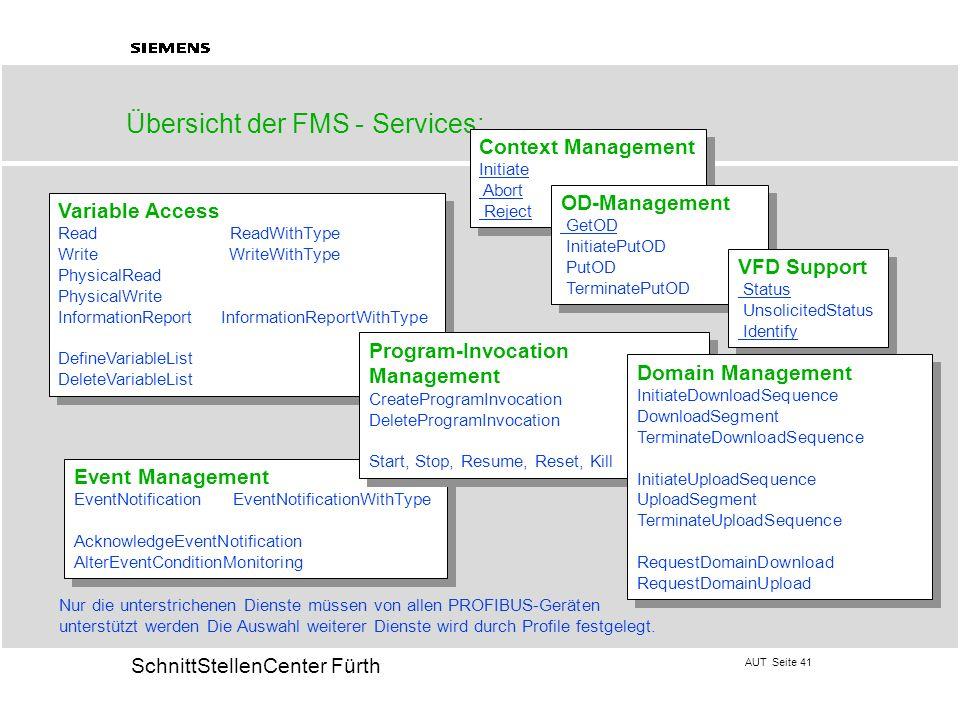 Übersicht der FMS - Services: