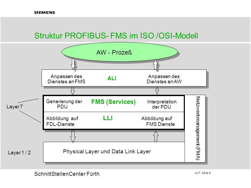 Struktur PROFIBUS- FMS im ISO /OSI-Modell