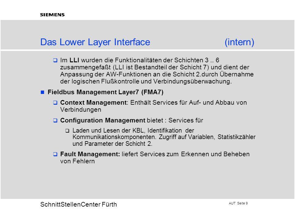 Das Lower Layer Interface (intern)
