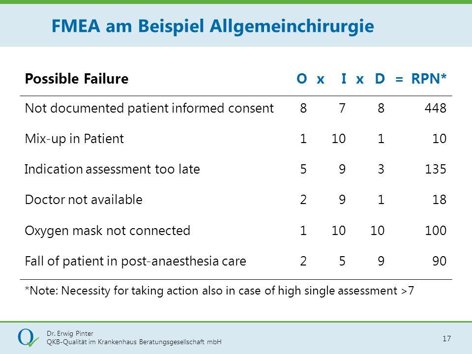 FMEA am Beispiel Allgemeinchirurgie