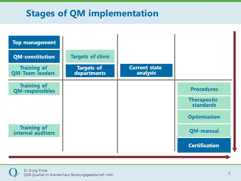 Stages of QM implementation